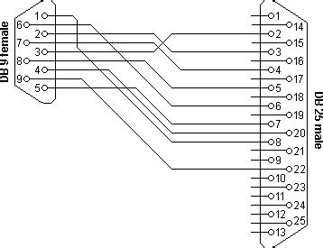 25 Pin To 9 Pin Serial Cable Diagram by Rs232 Serial Cable Pinout Information