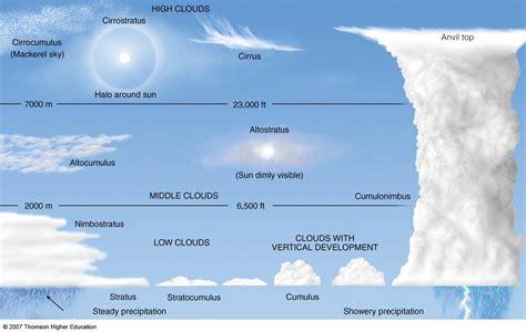 List Correction Awan Cloud 5 Meter Termurah the creation of cloud cover