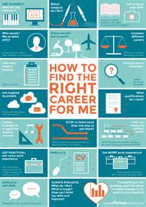 Home Design Career Path by Careers Poster Soho Co