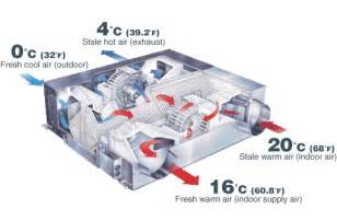 Mitsubishi Heat Recovery Lossnay Energy Recovery Systems Mitsubishi Electric