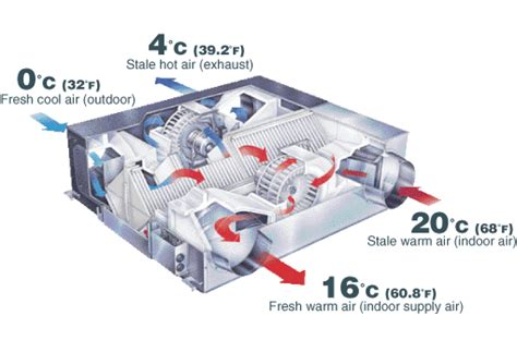 controlled comfort heating and cooling lossnay energy recovery systems mitsubishi electric