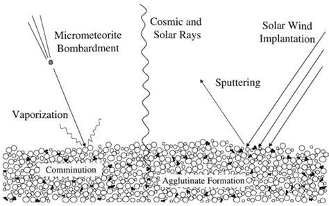 space weathering wikipedia