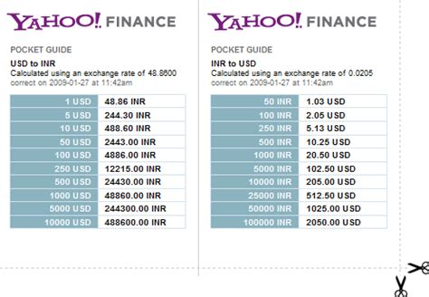 yahoo currency converter image search results