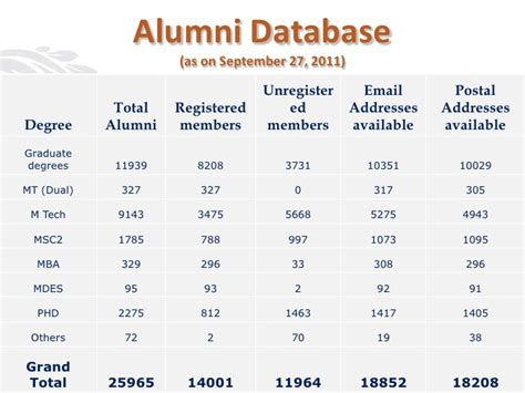 Aa Presnetation 2011 Final Ppt Alumni Database Template