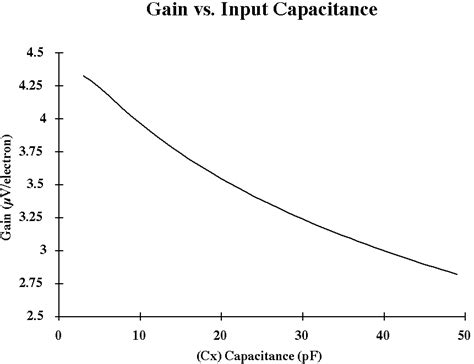 voltage capacitor graph capacitor current voltage graph 28 images 1d c v curve of a mis how capacitor works with dc
