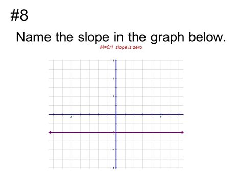slope with 0 what is the slope of a line parallel to the line seen
