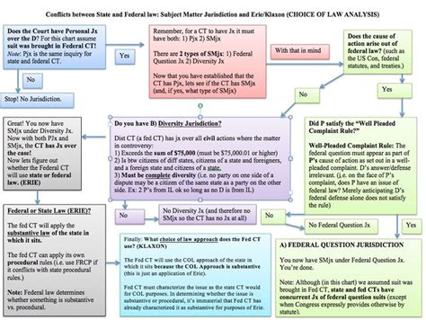 federal of evidence flowchart 24 best federal of civil procedure images on