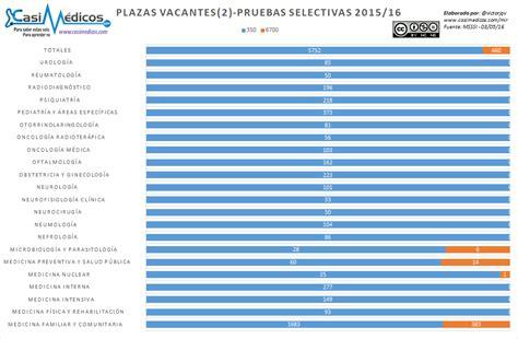 mir 2016 numero plazas analisis penultimo dia eleccion plazas mir 2016 casimedicos
