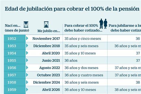 Edad De Pension | por qu 233 las pensiones p 250 blicas necesitan nuevas reformas