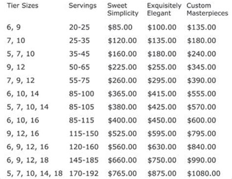 how much does a baby shower cost 25 best ideas about cake pricing on cake