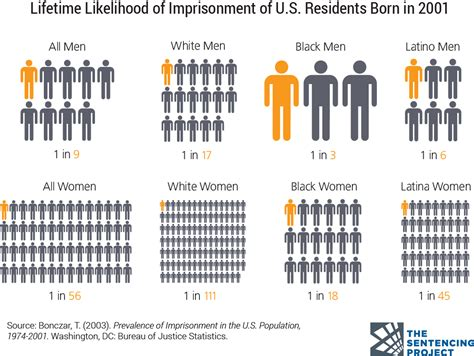 punishing the black marking social and racial structures criminal justice facts the sentencing project