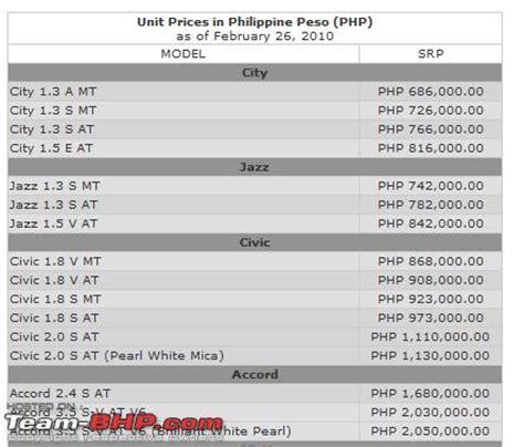 honda phil price list honda jazz feb 2010 sales 233 what s the way forward for