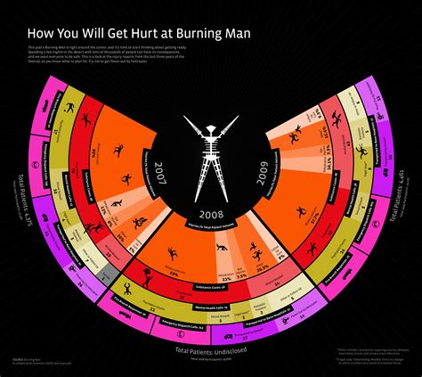How You'll Get Hurt at Burning Man (or ACL?)   Daily