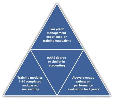 8 4 designing a training program human resource management