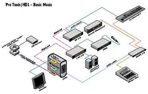 pro tools wiring diagram 28 images usb power diagram