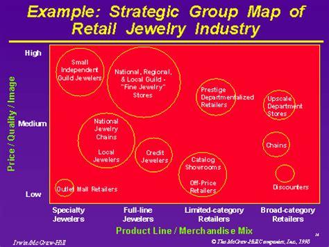 stron biz strategic group map template