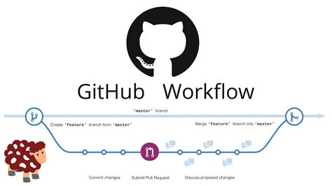 github workflow github workflow tutorial issue bis pull