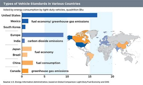Reference Desk by Global Vehicle Emission Standards Differ Engineering360