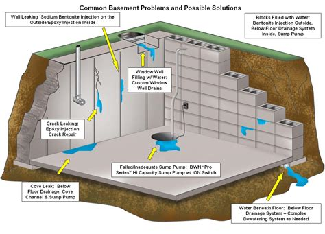 basement waterproofing nationwide inc bel air md 21015