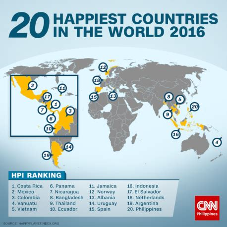 happiest places to live in the us philippines 20th happiest country in the world mabuhay