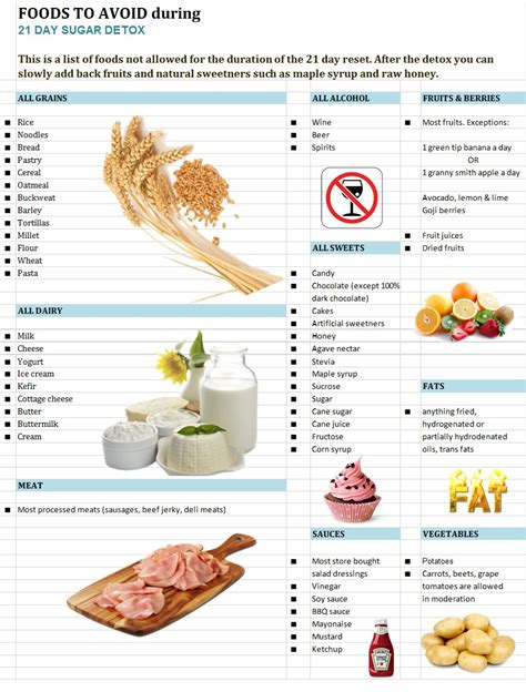 21 Day Detox Diet Food List by Foods To Avoid On 21 Day Sugar Detox Healthy Gluten