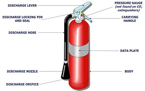 labelled diagram of a extinguisher details about a extinguisher classification working