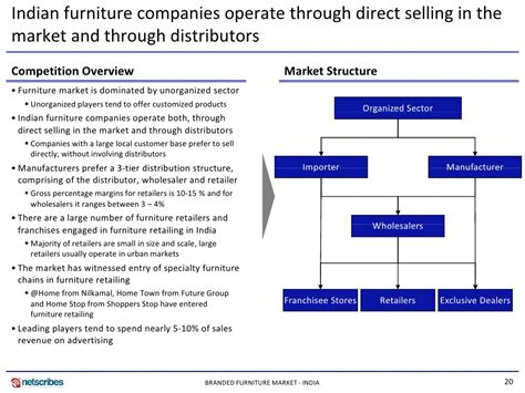 furniture industry 28 india furniture market india potential potential