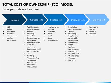 total cost of ownership template wonderful tco model template gallery exle resume