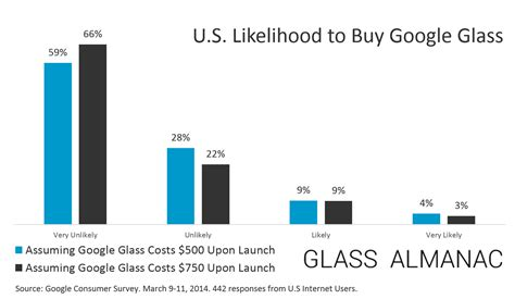 smart dollars survey 12 percent of americans likely to buy glass at 750