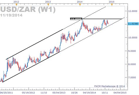 converter zar to usd 1 usd zar exchange rate lira