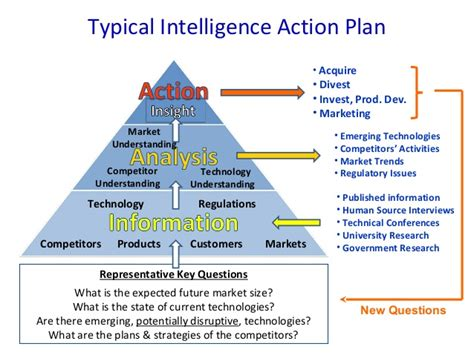 Stryker Marketing Intelligence Mba by Analyst Tools Competitive Analysis And Market Intelligence
