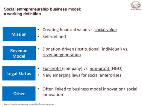 Ngo Vs Corporate Mba by Dr Ayman Ismail Localising Successful Business Models For