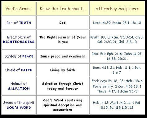 armor of god diagram proverbs prophecies poetry and letters