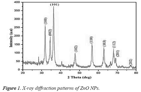 xrd pattern zno nanoparticles biofabrication of zinc oxide nanoparticl biomedical research