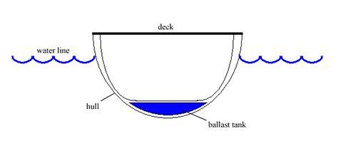 u boat easy definition balast wikipedija