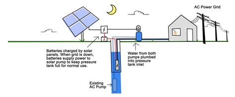 solar panel diagram well wiring diagram schemes