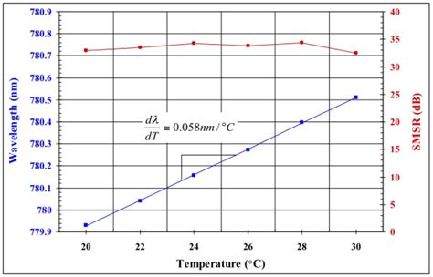 laser diode temperature dependence tunable laser diode spectroscopy