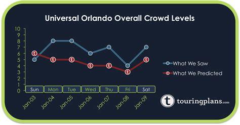 Crowd Calendar Universal Orlando Universal Orlando 12 Month Crowd Calendar With Park Hours