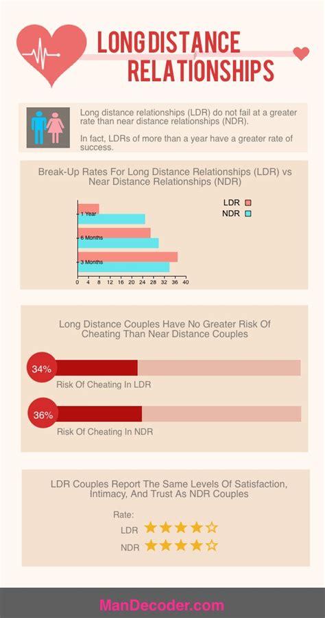 Brainwave Pengobat Rindu Distance Relationship Ldr 16 best ldr infographics images on distance distance relationships and