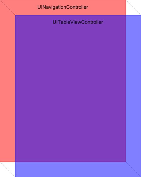 layout uiviewcontroller ios why the 20px gap at the top of my uiviewcontroller