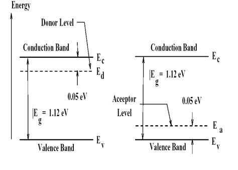 band diagram of semiconductor metals