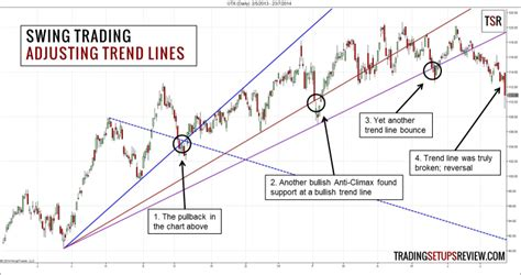 how to pick stocks for swing trading swing trading with trend lines trading setups review