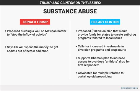 Substance Abuse Detox Topics by Where Clinton And Donald Stand On The Opioid