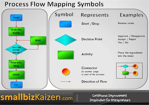 process flow tools process flow mapping exle and symbols i m loving this