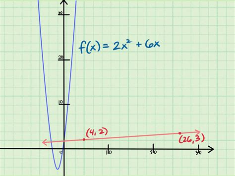 slope finder 3 ways to find the slope of an equation wikihow