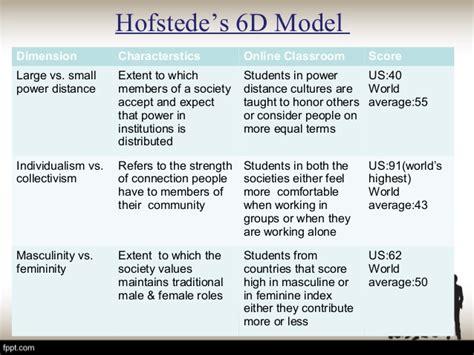 Hofstede Model hofstede model