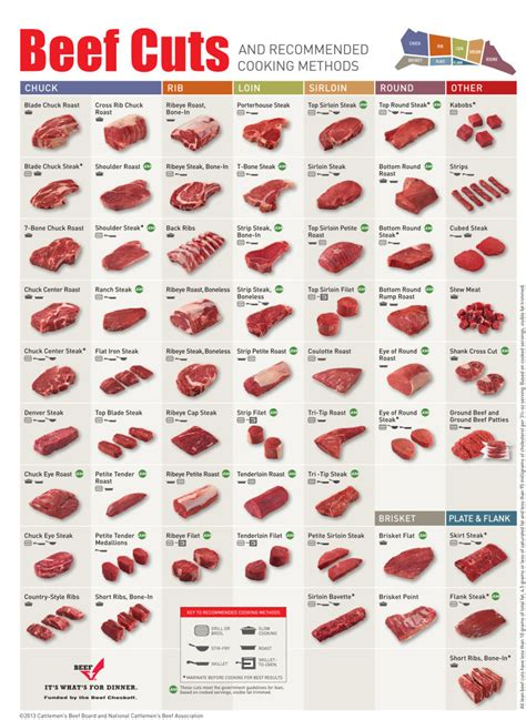 what is the best cut the best way to cook different cuts of beef in one chart
