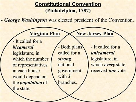 the virginia plan called for a two house legislature the virginia plan called for a two house legislature 28 images revolution brings