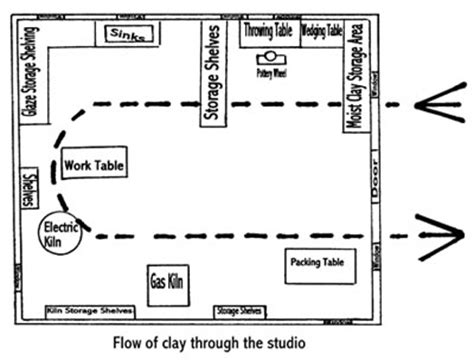 efficient studio layout time is money how to maximize efficiency and profits in