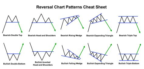 forex candlestick chart patterns pdf forex margin reversal forex chart patterns cheat sheet forexboat